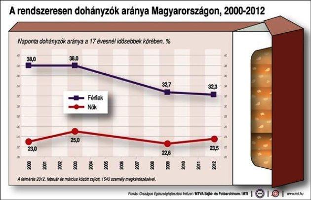 A dohányzásról való statisztika legjobb módja