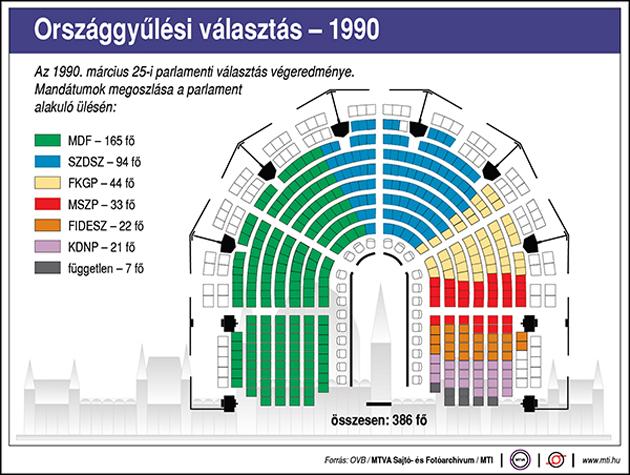 Országgyűlési választások 1990 - FIDESZ; MDF; FKGP, MSZP; SZDSZ