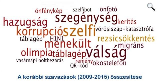A korábbi Év szavai (2009-2015) (Forrás: TINTA KIADÓ)
