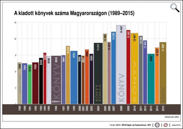 A kiadott könyvek száma, 1989-2015 (Forrás: MTI)