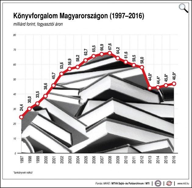 Könyvforgalom Magyarországon (1997-2016) (Forrás: MTI)