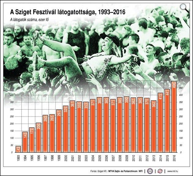 A Sziget Fesztivál látogatottsága, 1993-2016 (Forrás: MTI)