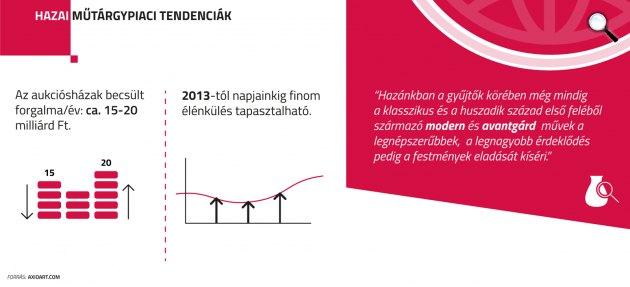 Műtárgypiaci változások a válság óta (Fottás: Virág Judit Galéria)